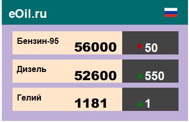 Итоги торгов на ЭТП eOil.ru 19 июня 2020