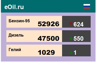 Итоги торгов на ЭТП eOil.ru 8 июня 2020