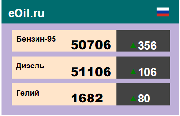 Итоги торгов на ЭТП eOil.ru 16 октября 2020