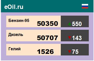 Итоги торгов на ЭТП eOil.ru 5 октября 2020