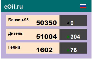 Итоги торгов на ЭТП eOil.ru 29 октября 2020