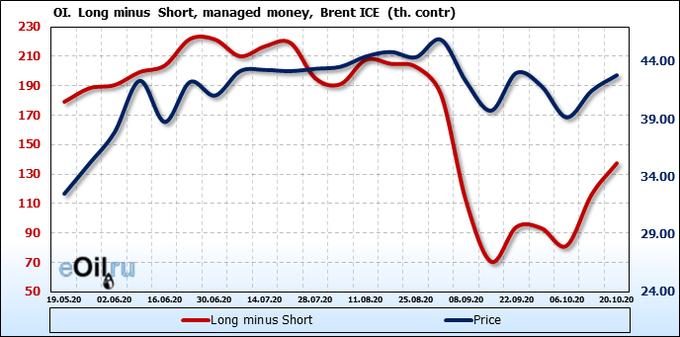 Прогноз биржевых цен на 9 октября 2020