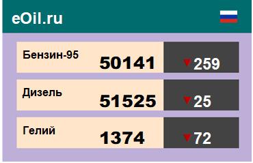 Итоги торгов на ЭТП eOil.ru 5 ноября 2020