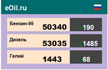 Итоги торгов на ЭТП eOil.ru 6 ноября 2020