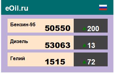 Итоги торгов на ЭТП eOil.ru 9 ноября 2020