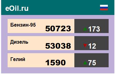 Итоги торгов на ЭТП eOil.ru 10 ноября 2020