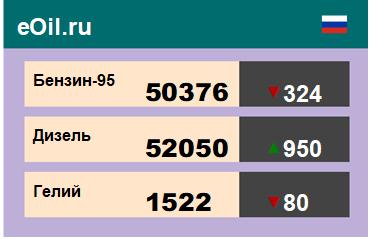Итоги торгов на ЭТП eOil.ru 2 ноября 2020