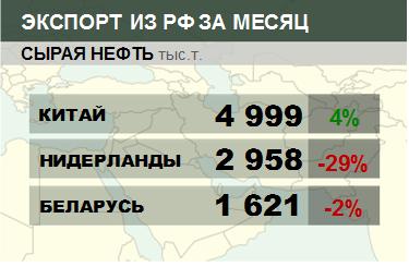 Росстат. Экспорт сырой нефти из России на сентябрь 2020