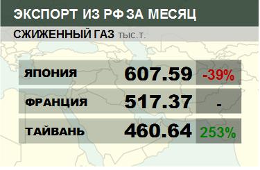 Росстат. Экспорт сжиженного газа из России на сентябрь 2020