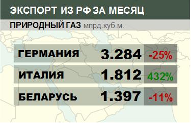 Росстат. Экспорт природного газа из России на сентябрь 2020