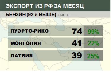 Росстат. Экспорт бензина из России на сентябрь 2020
