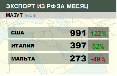 Росстат. Экспорт мазута из России на сентябрь 2020