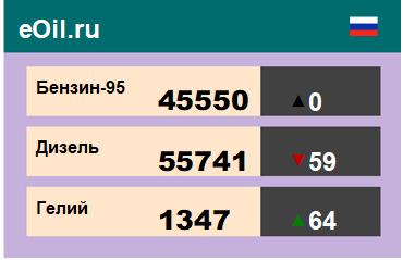 Итоги торгов на ЭТП eOil.ru 4 декабря 2020