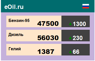 Итоги торгов на ЭТП eOil.ru 1 декабря 2020