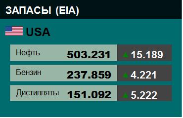 EIA. Коммерческие запасы нефти в США на 9 декабря 2020