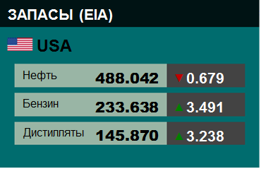 EIA. Коммерческие запасы нефти в США на 2 декабря 2020