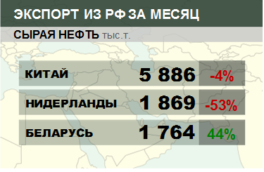 Росстат. Экспорт сырой нефти из России на октябрь 2020