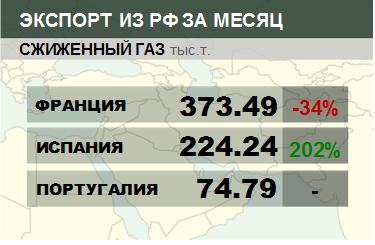 Росстат. Экспорт сжиженного газа из России на октябрь 2020