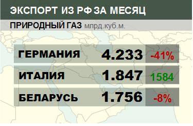 Росстат. Экспорт природного газа из России на октябрь 2020
