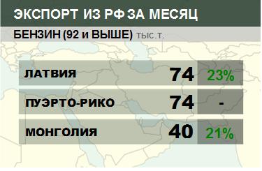 Росстат. Экспорт бензина из России на октябрь 2020