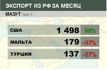 Росстат. Экспорт мазута из России на октябрь 2020