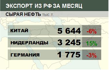 Росстат. Экспорт сырой нефти из России на ноябрь 2020