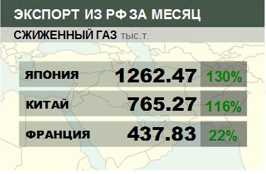 Росстат. Экспорт сжиженного газа из России на ноябрь 2020