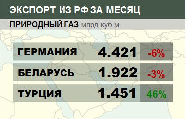Росстат. Экспорт природного газа из России на ноябрь 2020