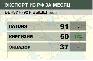 Росстат. Экспорт бензина из России на ноябрь 2020