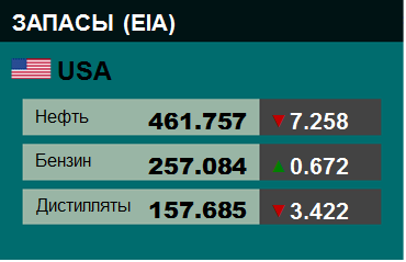 EIA. Коммерческие запасы нефти в США на 18 февраля 2021