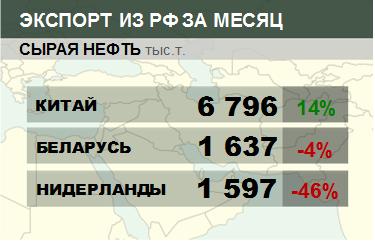 Росстат. Экспорт сырой нефти из России на декабрь 2020