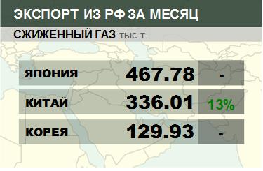 Росстат. Экспорт сжиженного газа из России на декабрь 2020