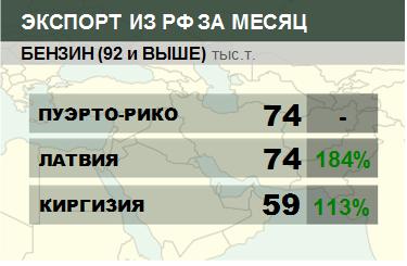 Росстат. Экспорт бензина из России на декабрь 2020