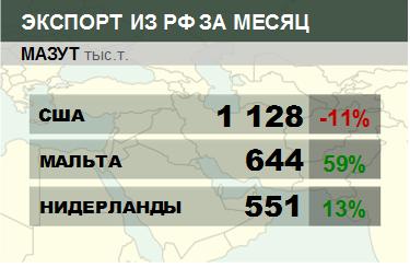 Росстат. Экспорт мазута из России на декабрь 2020