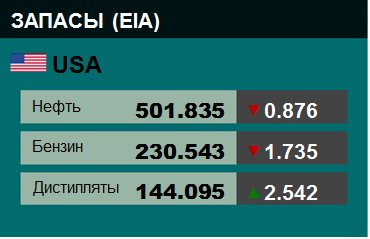 EIA. Коммерческие запасы нефти в США на 31 марта 2021