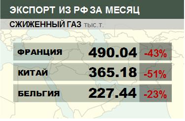 Росстат. Экспорт сжиженного газа из России на январь 2021