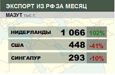 Росстат. Экспорт мазута из России на январь 2021