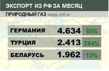 Росстат. Экспорт природного газа из России на февраль 2021