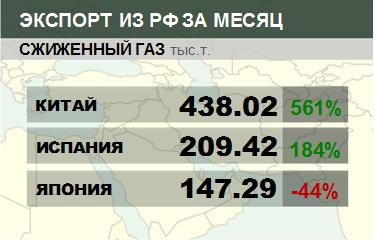 Росстат. Экспорт сжиженного газа из России на февраль 2021