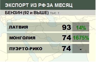 Росстат. Экспорт бензина из России на февраль 2021