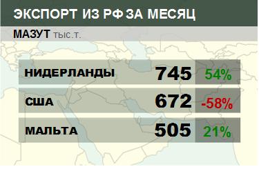 Росстат. Экспорт мазута из России на февраль 2021