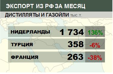 Росстат. Экспорт дистиллятов и газойлей из России на февраль 2021
